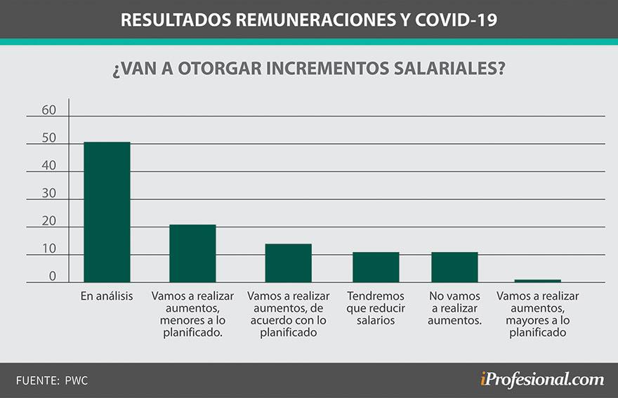 Remuneraciones 2020