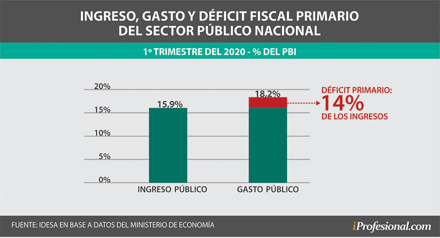 El déficit primario del Estado argentino es un problema recurrente