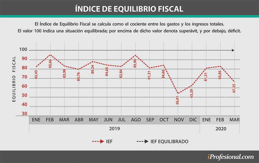 El Índice de Equilibrio Fiscal (IEF) del CENE indica que desde hace tiempo los gastos del Estado argentino son mayores a sus ingresos