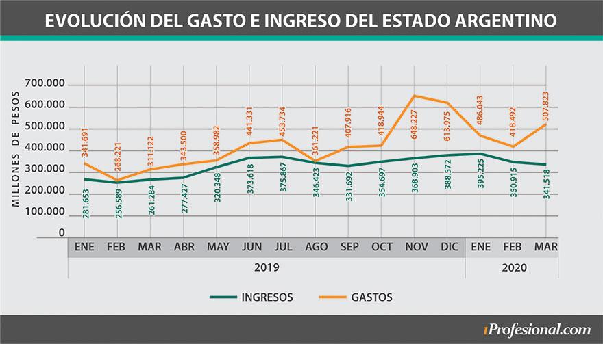 La evolución de los gastos e ingresos del Estado argentino desde inicios del año pasado a la fecha