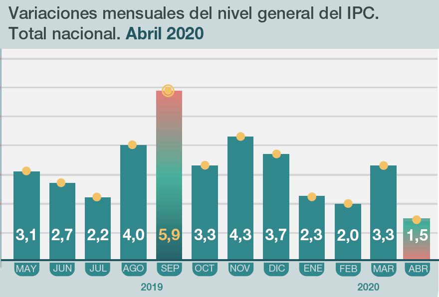 Por efecto de la pandemia, el menor nivel inflacionario desde 2017.