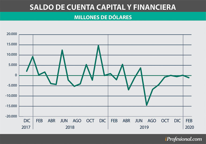El saldo de la cuenta capital y financiera es otro aspecto clave para determinar el precio del dólar