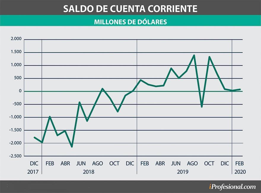 El saldo de la cuenta corriente es fundamental para analizar el precio del dólar
