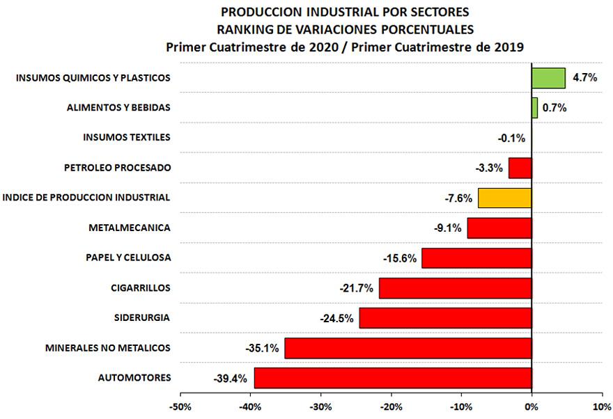 Industria en caída libre: la fabricación de automotores sintió todo el impacto de la crisis.