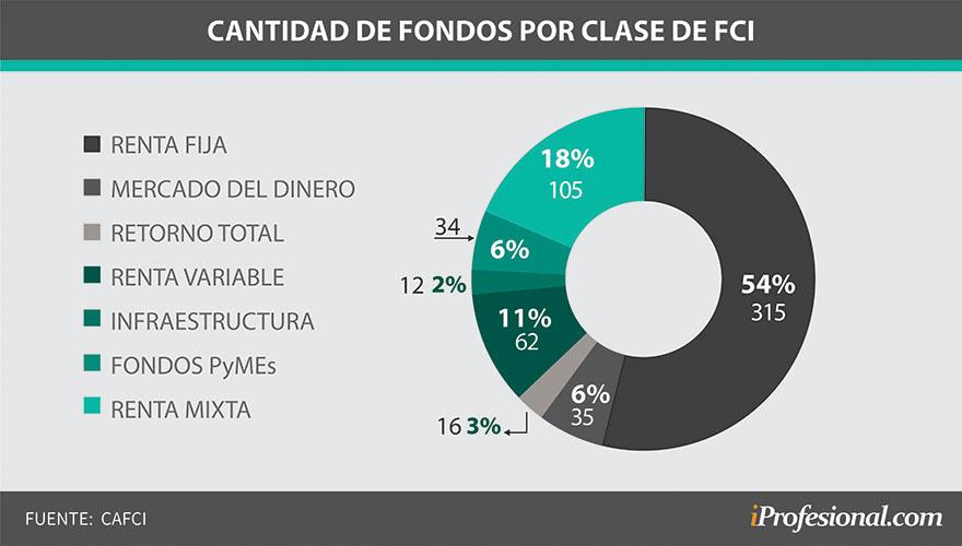 En cantidad, los fondos de inversión están concentrados en renta fija