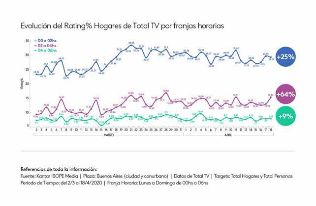 El consumo de TV es récord desde el inicio de la cuarentena pero no se ve reflejado en la pauta publicitaria
