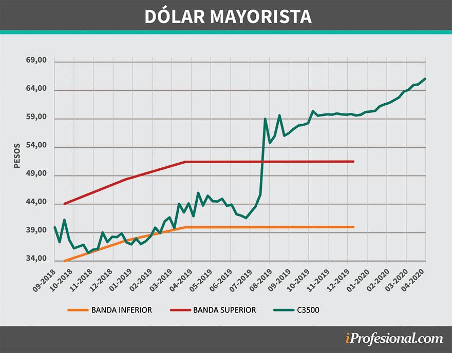 El tipo de cambio pegó un salto desde mediados de 2019
