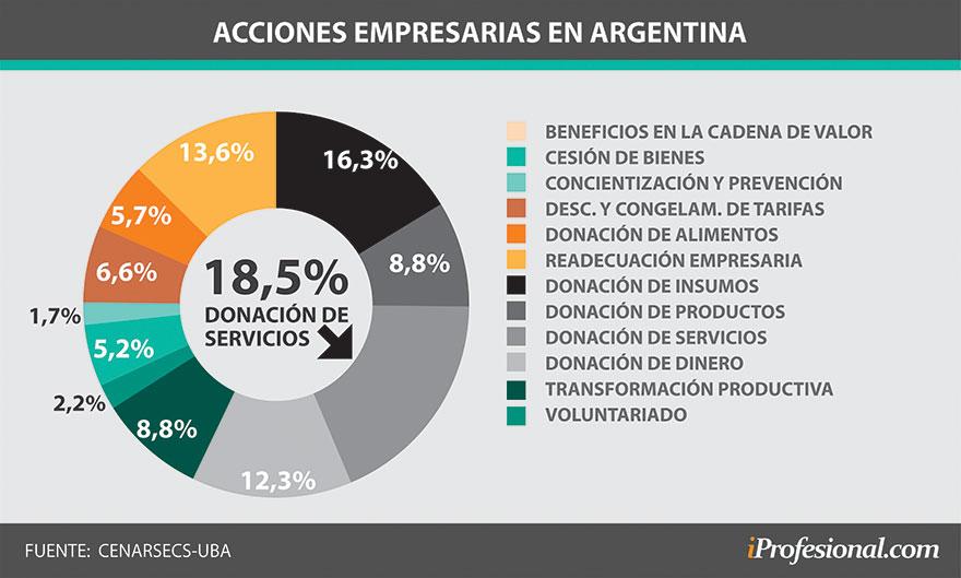 Qué acciones de RSE realizaron las empresas argentinas