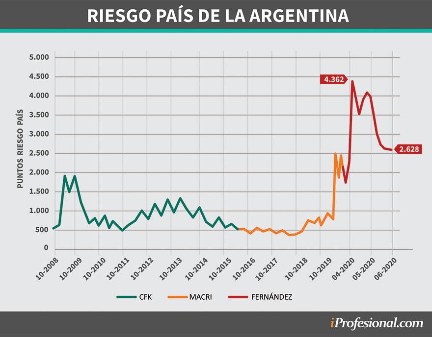 El riesgo país tuvo un salto a fines de marzo y luego descendió