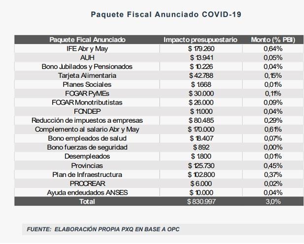 Este es el paquete fiscal anunciado debido al COVID-19