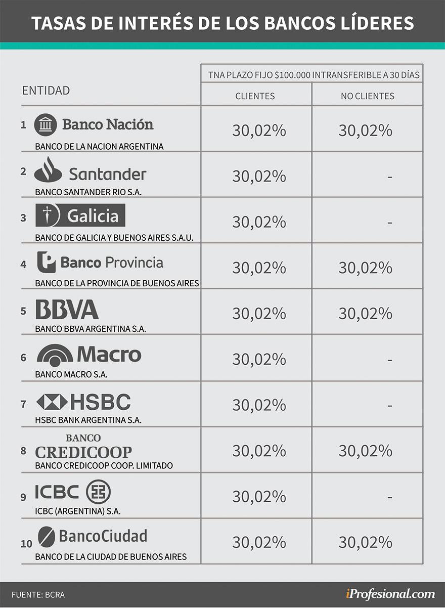 Los 10 bancos que manejan mayor volumen de depósitos ofrecen la misma tasa de interés para los plazos fijos