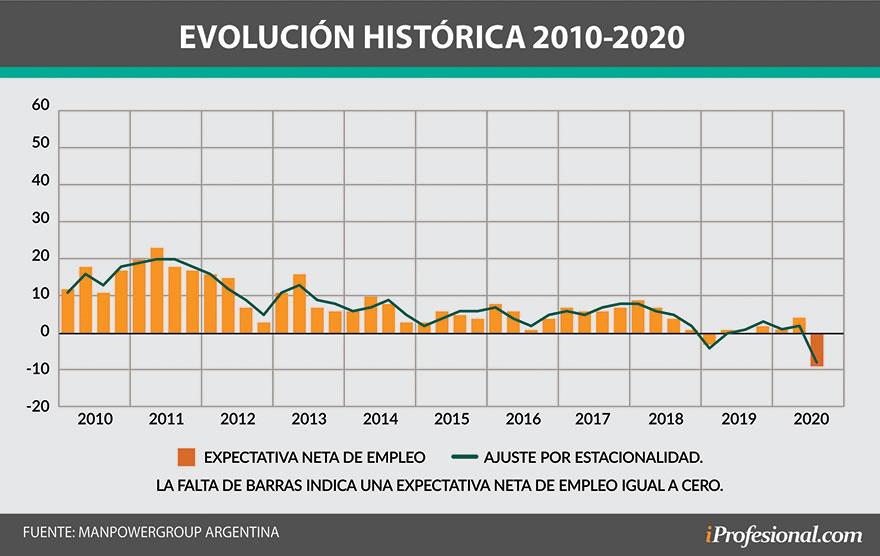 Las expectativas de creación de empleo son las más bajas desde 2007