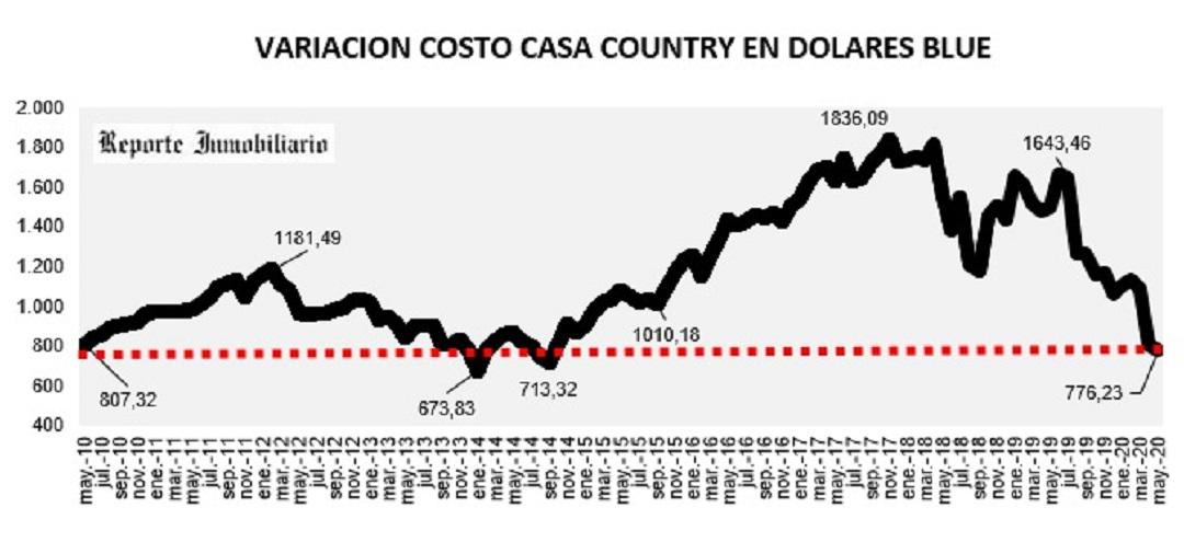 ¿Cuánto cayó el costo del metro cuadrado para construir en un country?