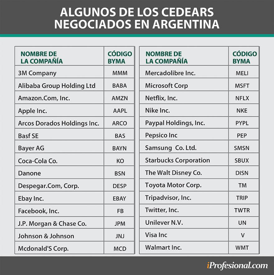 Estos son algunos de los Cedears más destacados que se pueden comprar en Argentina