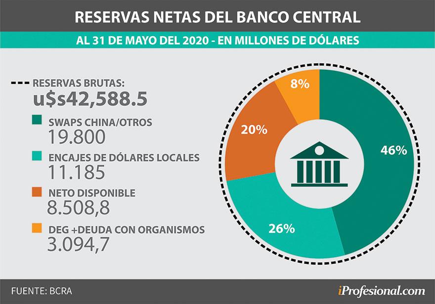 Para el economista de FIEL, Juan Luis Bour, esta es la distribución actual de las reservas
