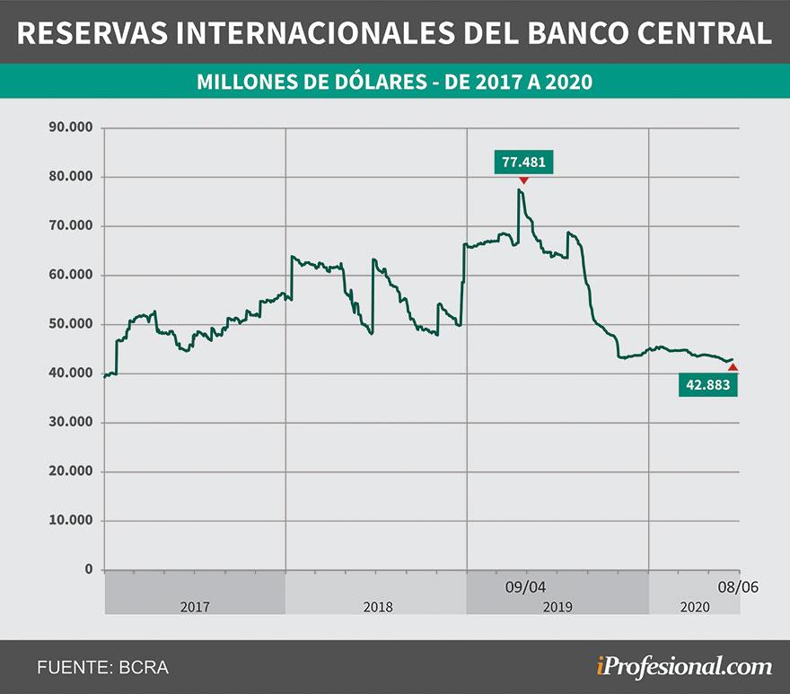 La evolución de las reservas de dólares del Banco Central comenzó un brusco descenso desde las PASO del año pasado