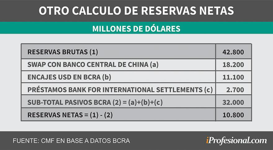 Otros economistas sitúan las reservas reales del BCRA en torno a los u$s10.800 millones