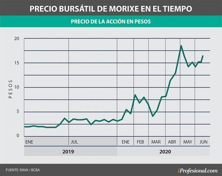 La acción de Morixe ha escalado en los últimos meses casi 280%