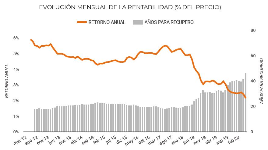 El gráfico muestra que la rentabilidad de los alquileres se viene deteriorando fuertemente desde 2018.