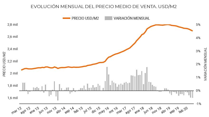 La crisis económica y la falta de demanda frenó la suba en el precio del metro cuadrado.