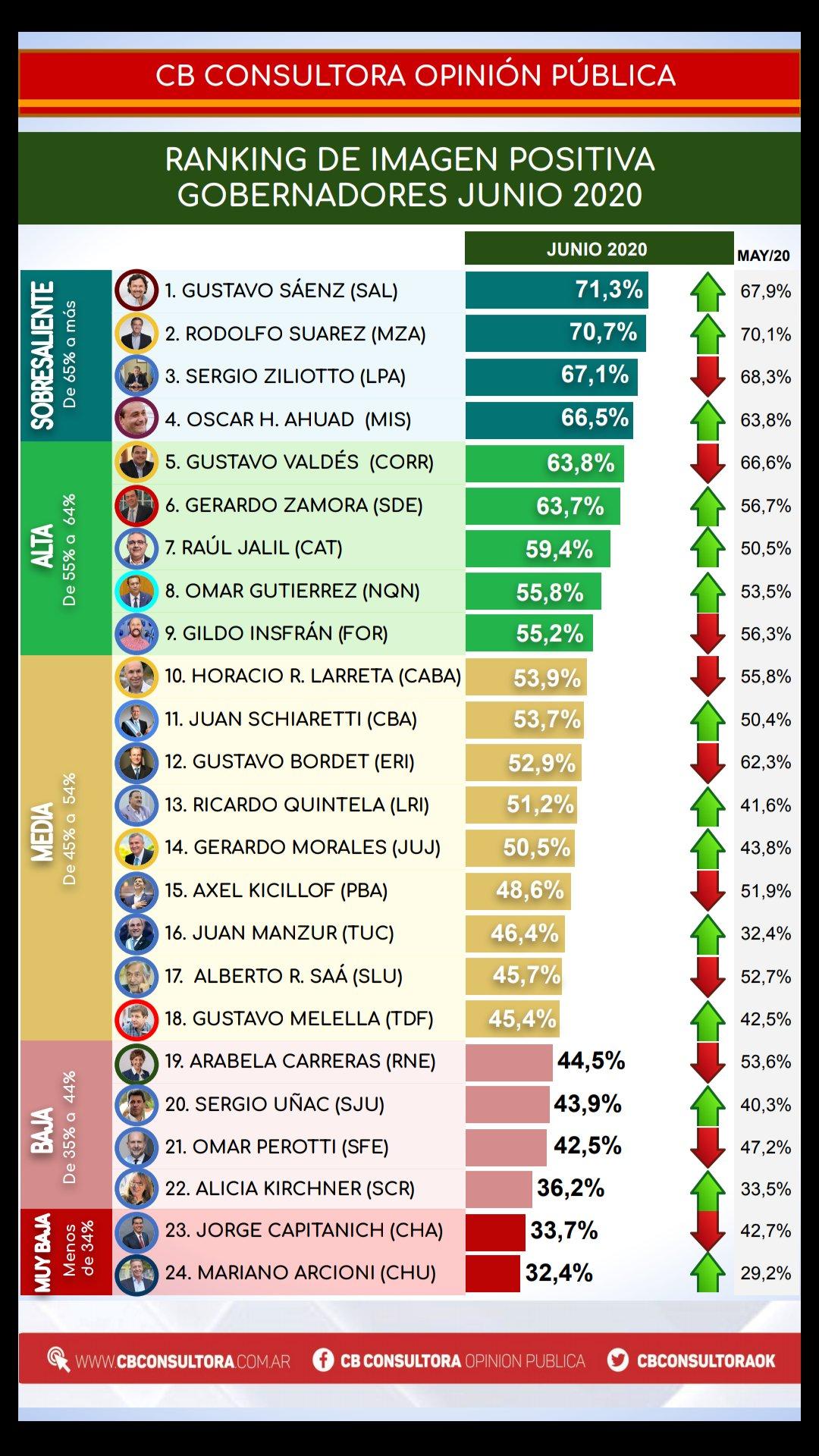 De esta manera quedó conformado el ranking de imagen positiva de los gobernadores en junio de acuerdo a CB Consultora