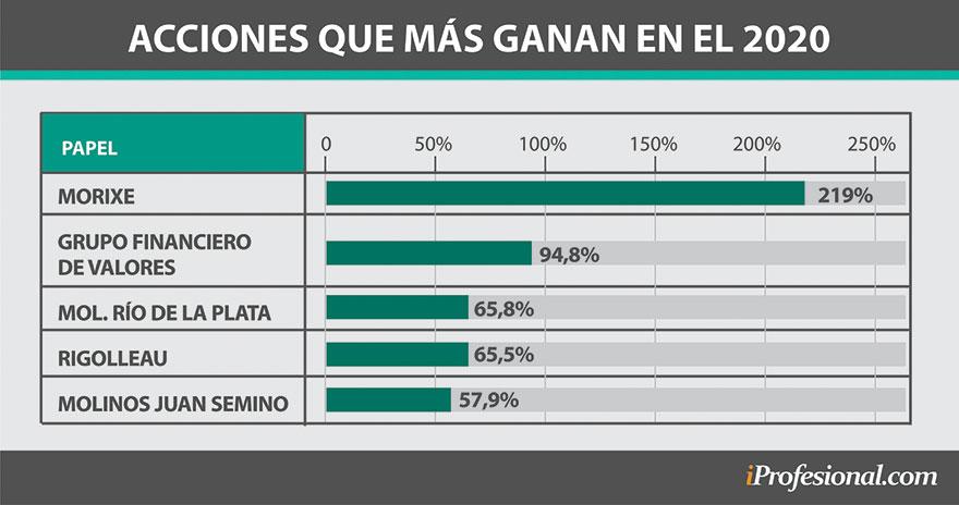 Un grupo de acciones acumuló en el primer semestre de 2020 importantes subas. Salvo una de ellas, el resto pertenece al Panel General de la Bolsa de Buenos Aires