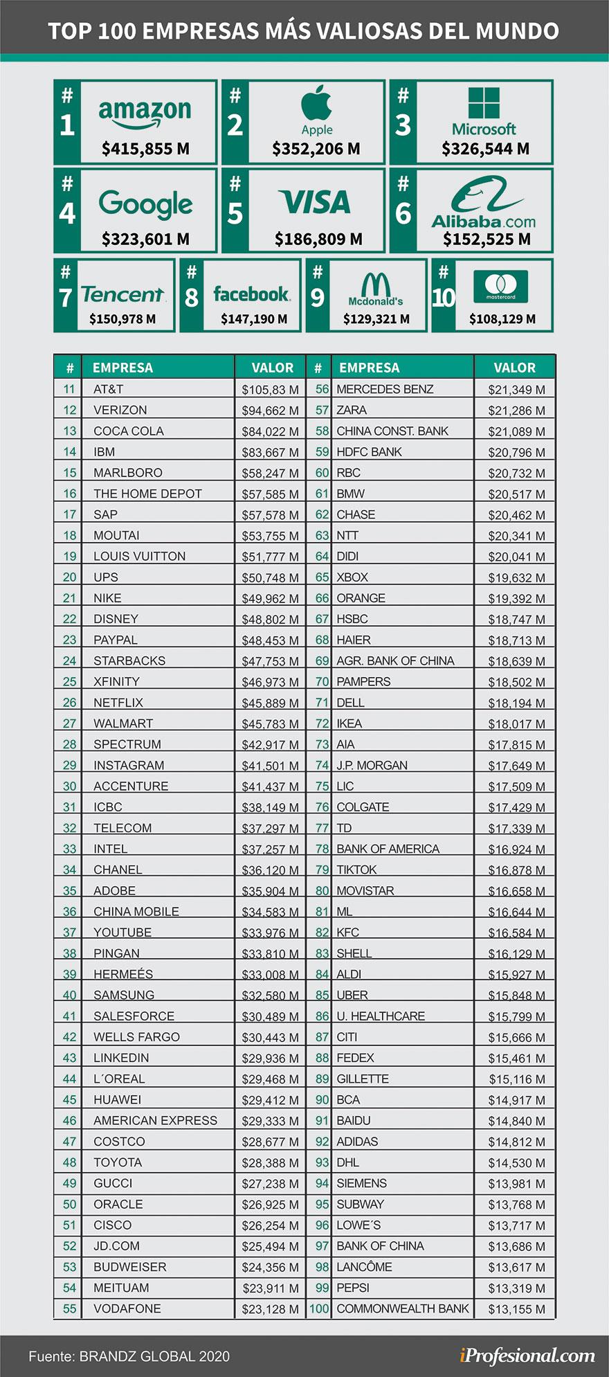 Estas son, según el ranking BrandZ 2020, las empresas con las marcas más valiosas del mundo