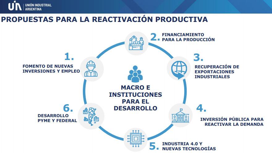 Parte del esquema de reactivación propuesto por la UIA al Gobierno.