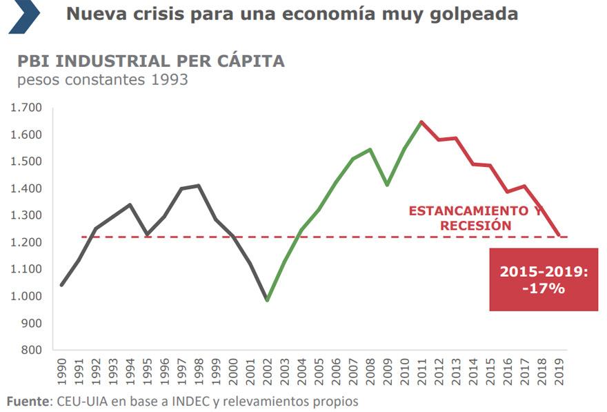 El informe de la UIA subraya la gravedad de la recesión.