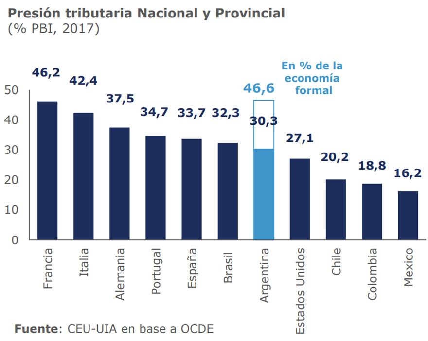 La UIA alerta que la presión tributaria en Argentina se acerca a la de países europeos.