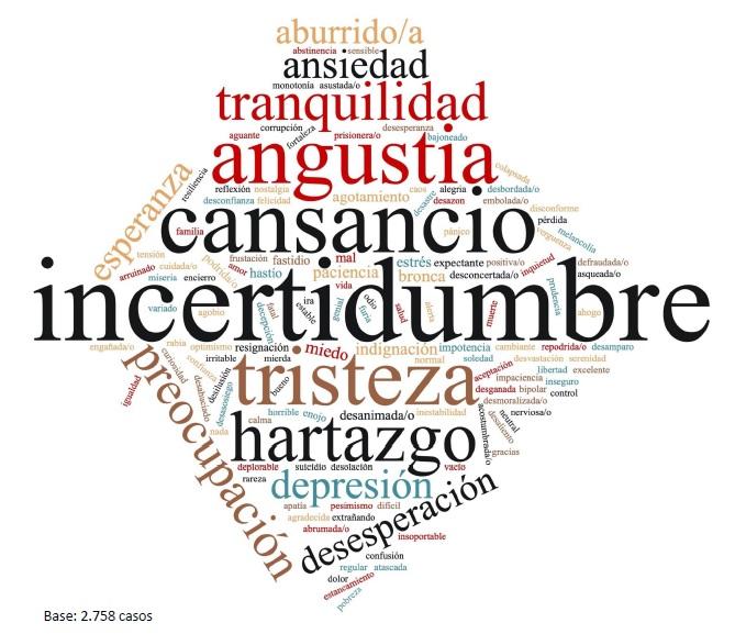 Incertidumbre es la sensación que más argentinos del AMBA declaran a 100 días de cuarentena