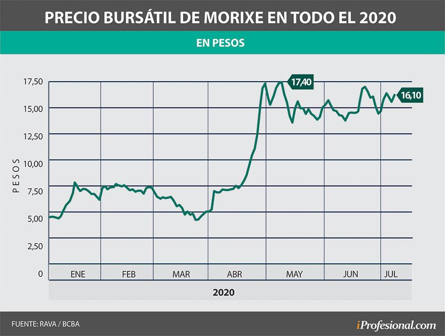 Desde mayo, las acciones de Morixe alcanzaron un nivel máximo en medio de variaciones en su precio