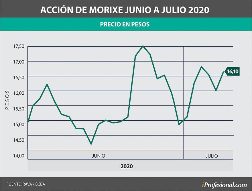 Desde mayo a la fecha, la acción de Morixe tuvo variaciones notorias