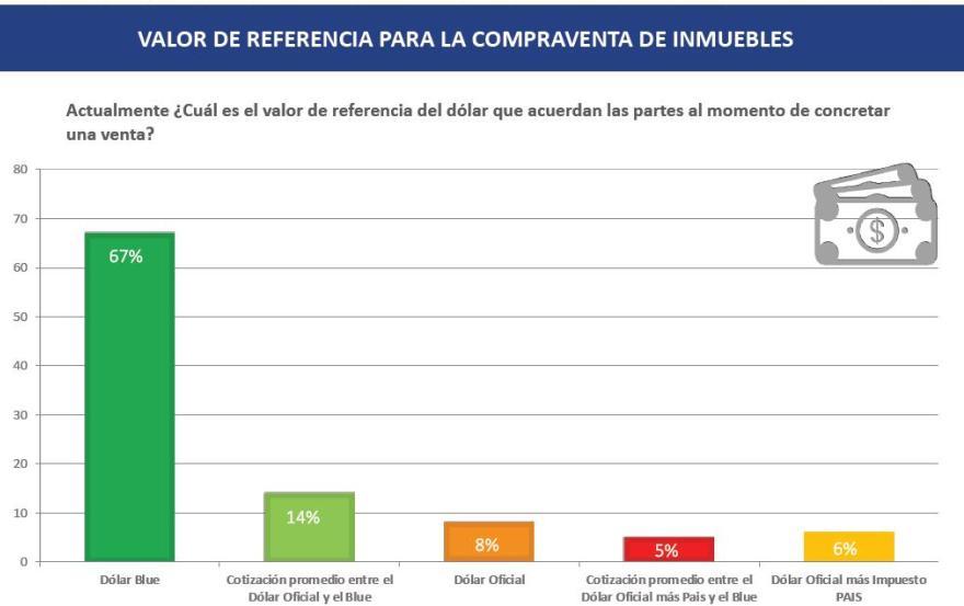 La encuesta de CAMESI se baso en el dólar de referencia que se usa en las operaciones inmobiliarias