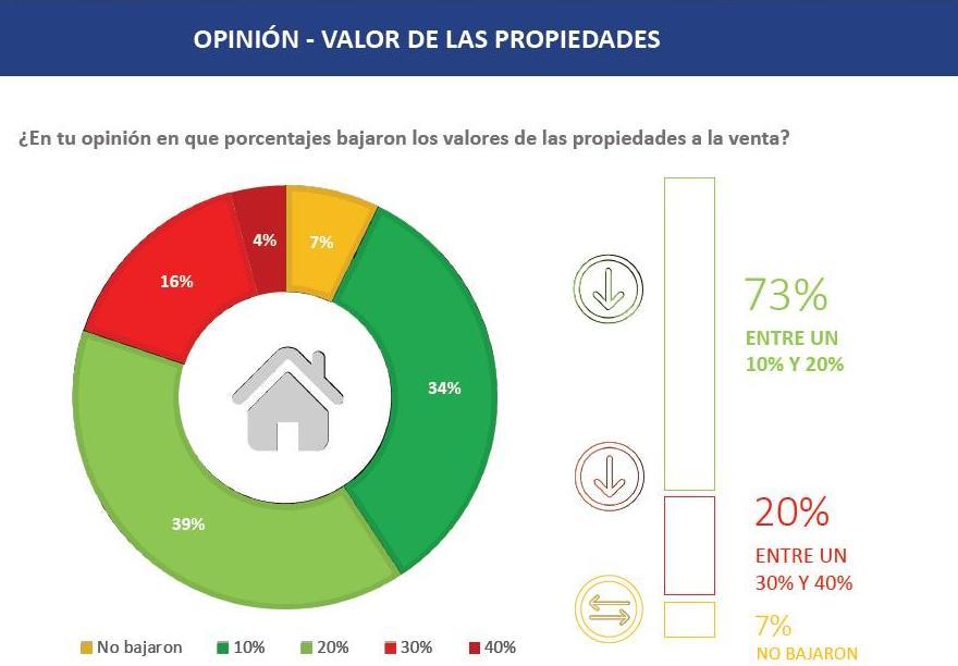 Las propiedades bajaron de valor en los últimos tiempos