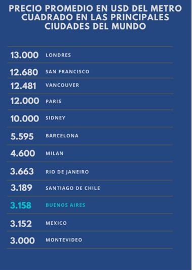 Comparación del precio cuadrado a nivel mundial