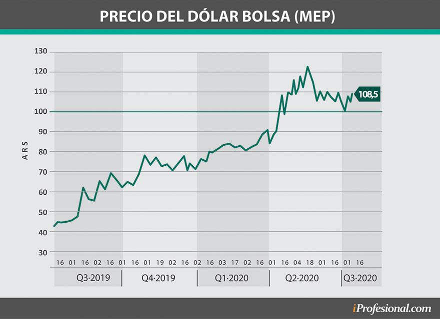 El dólar Bolsa pasó los $120 hace unos meses, para luego bajar y estabilizarse por debajo de los $110