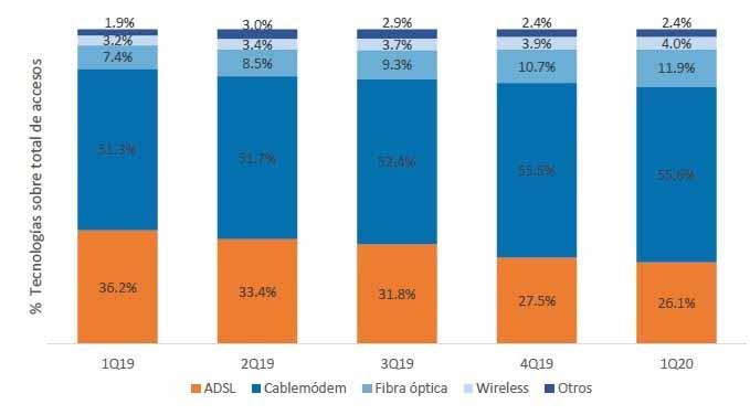 La tecnología de fibra óptica es la que mejor crecimiento experimentó entre marzo de 2019 y mismo mes de 2020