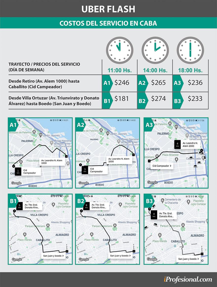Costos del servicio de Uber Flash en Ciudad de Buenos Aires un día de semana