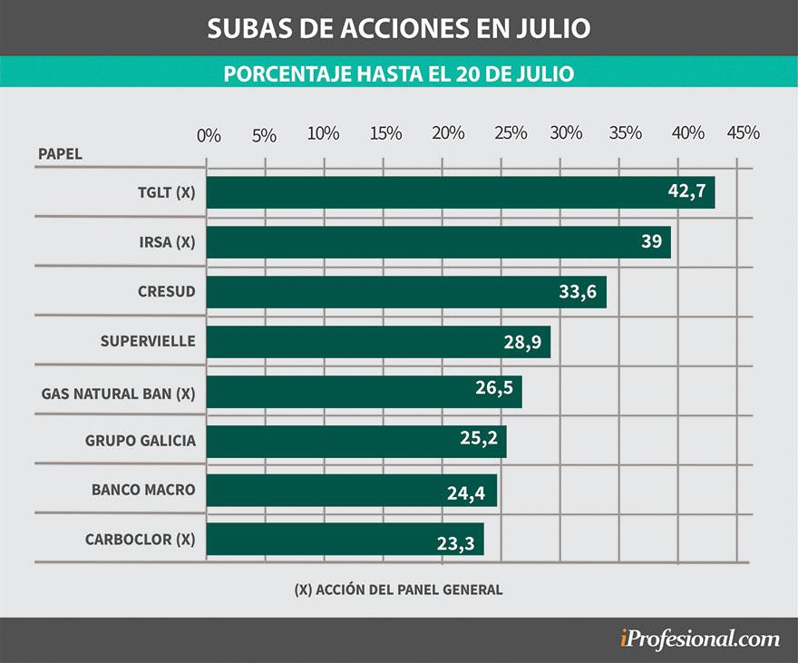 Acciones brindan un elevado rendimiento en julio