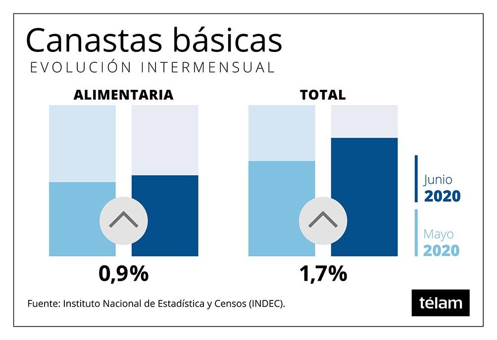 La canasta básica de bienes y servicios se incrementó 1,7% en junio