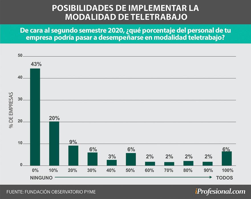 El 6% de las empresas ya piensa en tener al 100% de su fuerza de trabajo a distancia