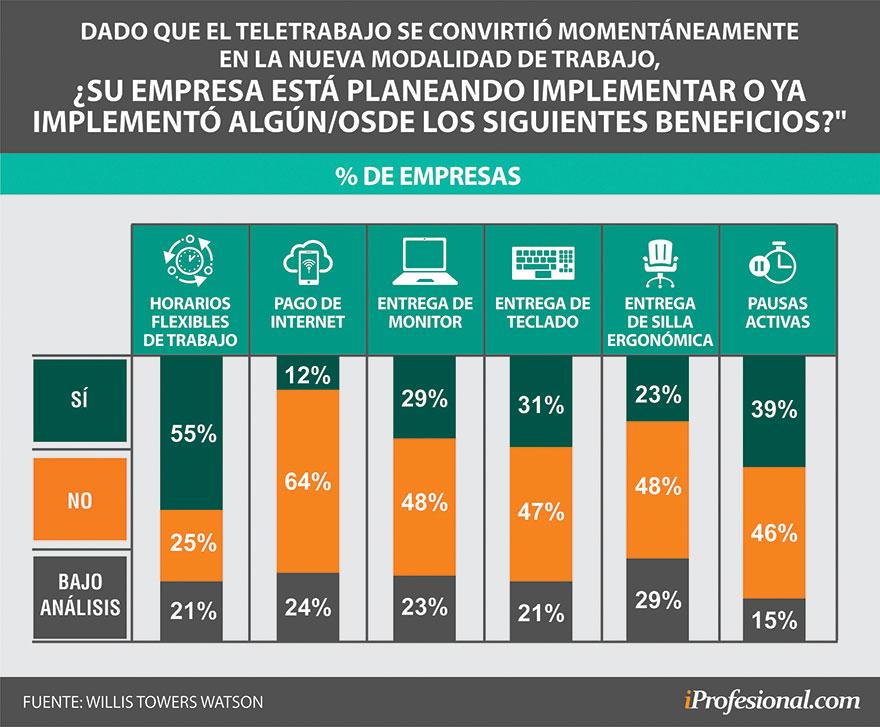 Solo 12% de las empresas están compensando el gasto de conexión a Internet de los trabajadores remotos