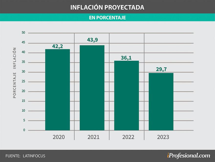 Inflación proyectada