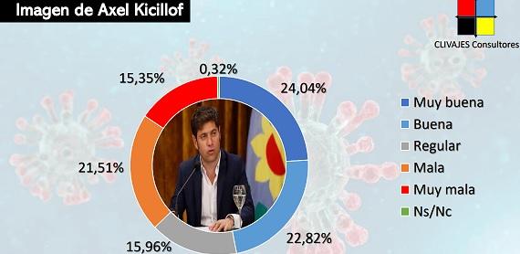 Kicillof mantiene una imagen positiva alta pero creció la valoración negativa