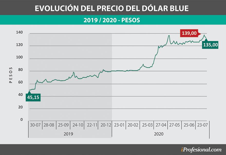 A fines de julio el dólar blue llegó a tocar un precio máximo cercano a $140 y preocupa al mercado