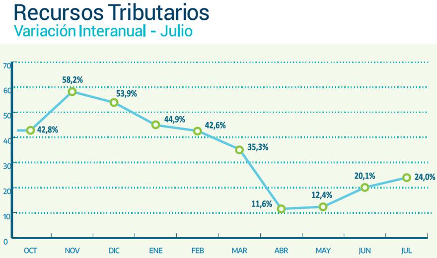 La recaudación tuvo sus puntos más bajos en abril y  mayo.