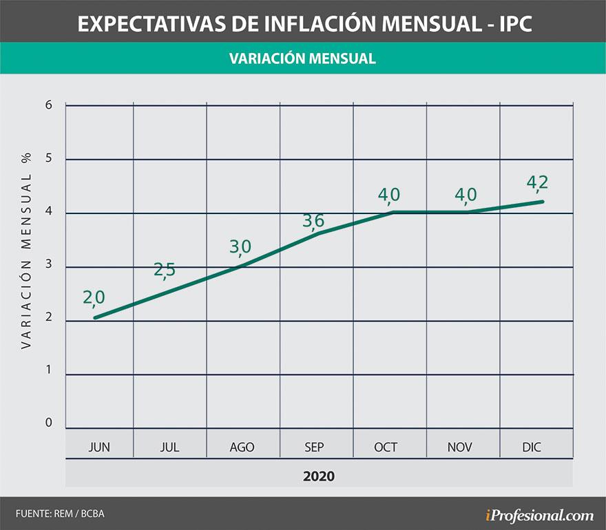 Según el Relevamiento de Expectativas del Mercado (REM) del Banco Central, la inflación irá subiendo