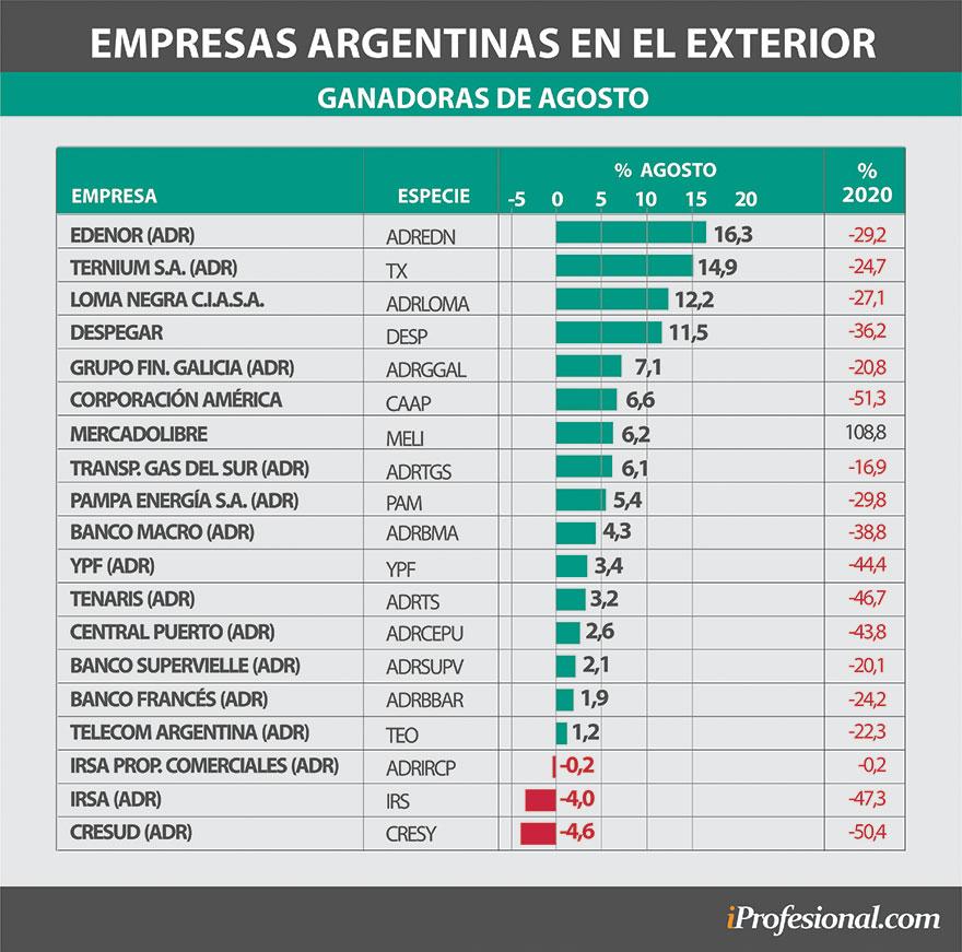 Las empresas argentinas que cotizan en Wall Street ganaron hasta 16% en la primera semana de agosto