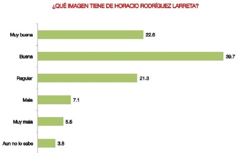 Rodríguez Larreta tiene una importante valoración positiva